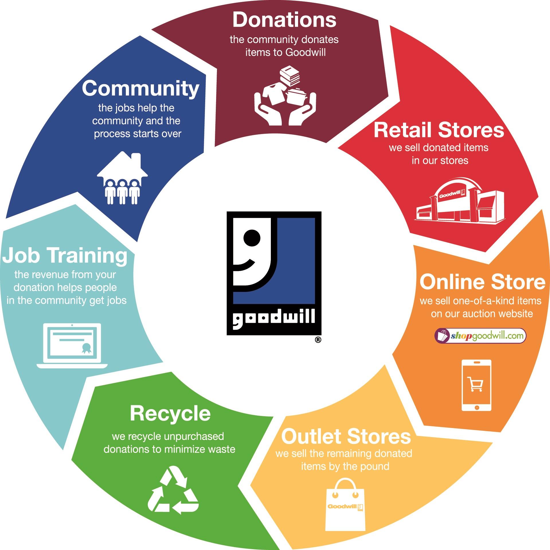 Goodwill Donation Cycle Goodwill Keystone Area